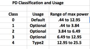 PD Classification