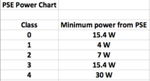 PSE Power Chart